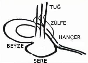 Os elementos visuais de uma tughra