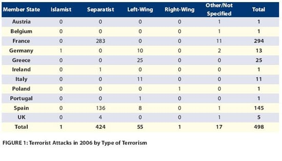 Gráfico de violência Islâmica na Europa em 2006