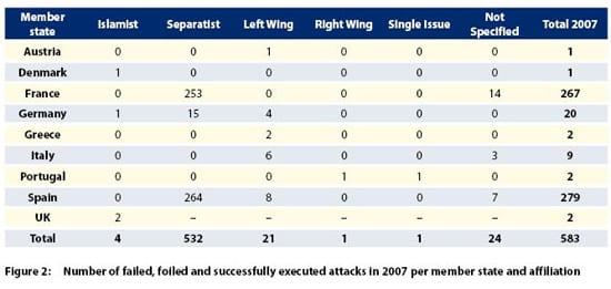 Gráfico de violência Islâmica na Europa em 2007