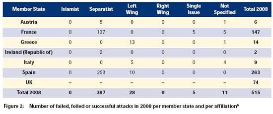 Gráfico de violência Islâmica na Europa em 2008