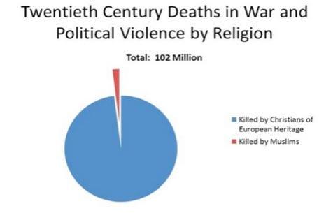 Violência no Cristianismo e no Islamismo