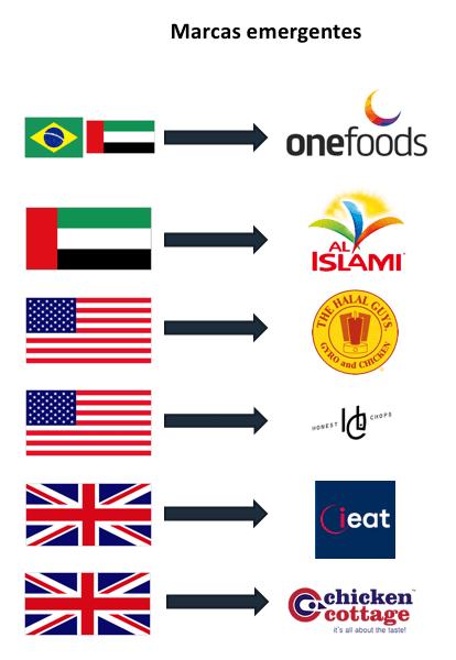 Tendências do mercado de alimentação Halal internacional