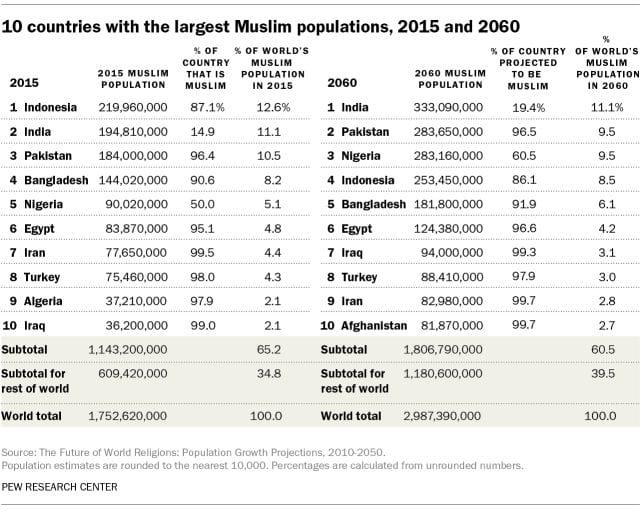 População Muçulmana na Índia